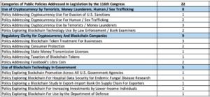 Desglose de las áreas de política pública por el Congreso sobre criptografía y blockchain