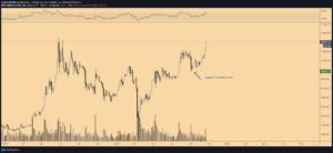 Gráfico de 3 días BTC/USD. Fuente: TradingView
